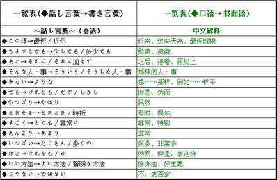 日常对话常用句子整理 求日常生活中的日语简单对话。随便整几句。