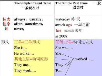 用一般现在时造一组问答句 用现在进行时和一般现在时各造三组句子